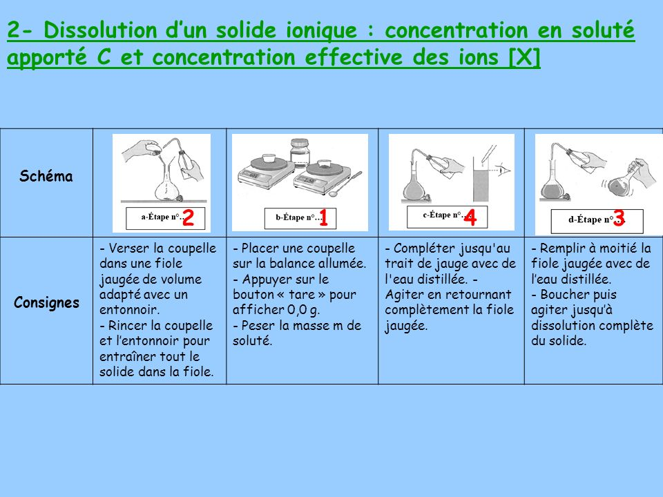 2- Dissolution d'un solide ionique : concentration en soluté apporté C et concentration effective des ions [X]