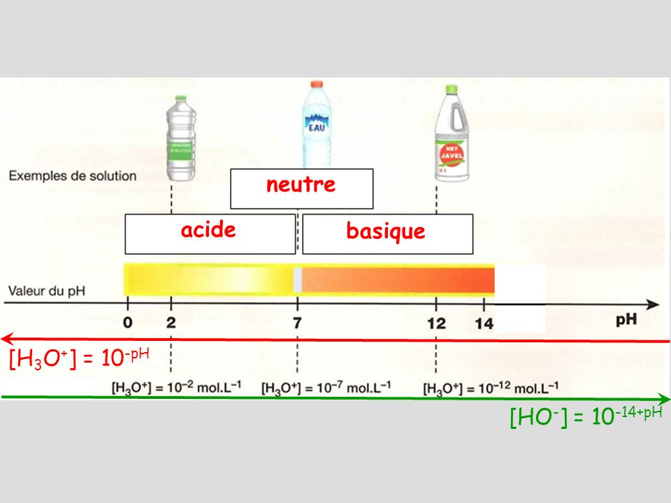 neutre acide basique [H3O+] = 10-pH [HO-] = pH