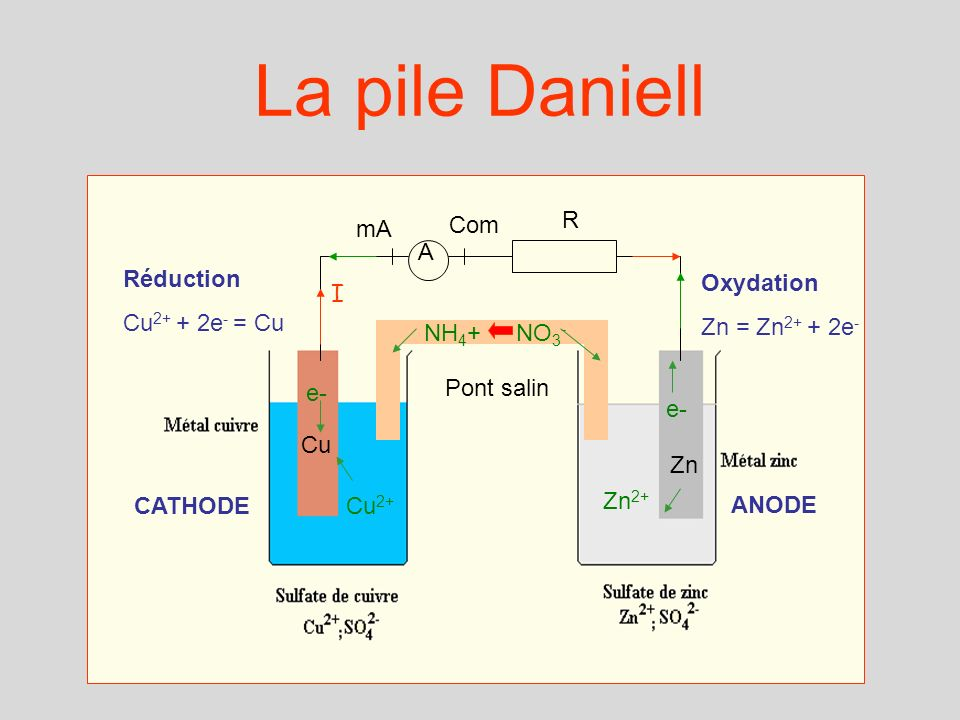 La pile Daniell mA Com R A Réduction Cu2+ + 2e- = Cu Oxydation