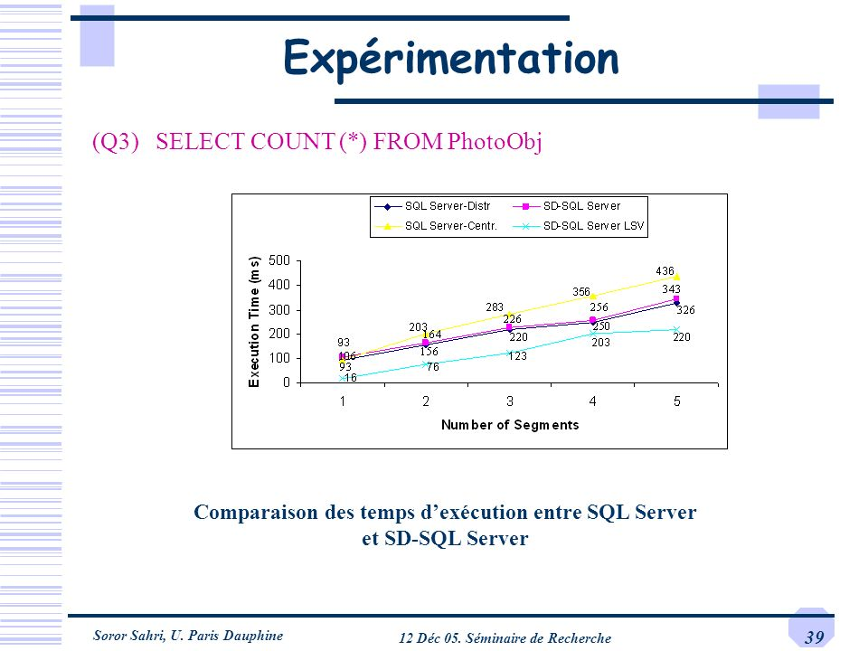 Expérimentation (Q3) SELECT COUNT (*) FROM PhotoObj