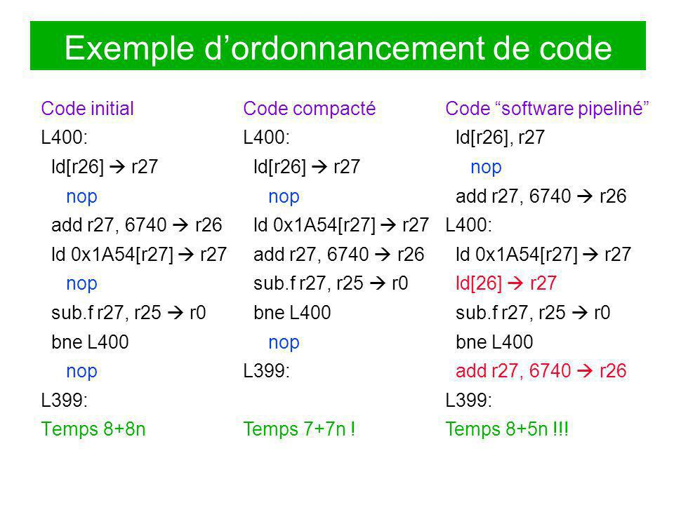 Exemple d'ordonnancement de code