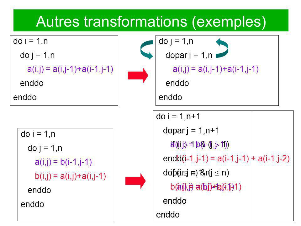 Autres transformations (exemples)