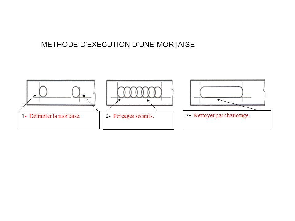 METHODE D'EXECUTION D'UNE MORTAISE