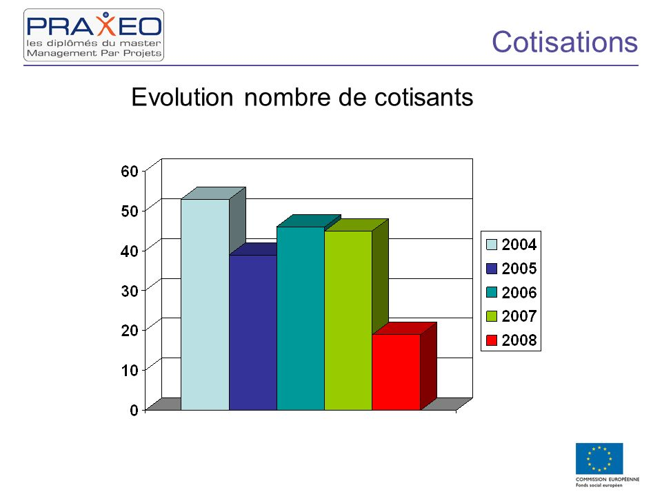 Cotisations Evolution nombre de cotisants