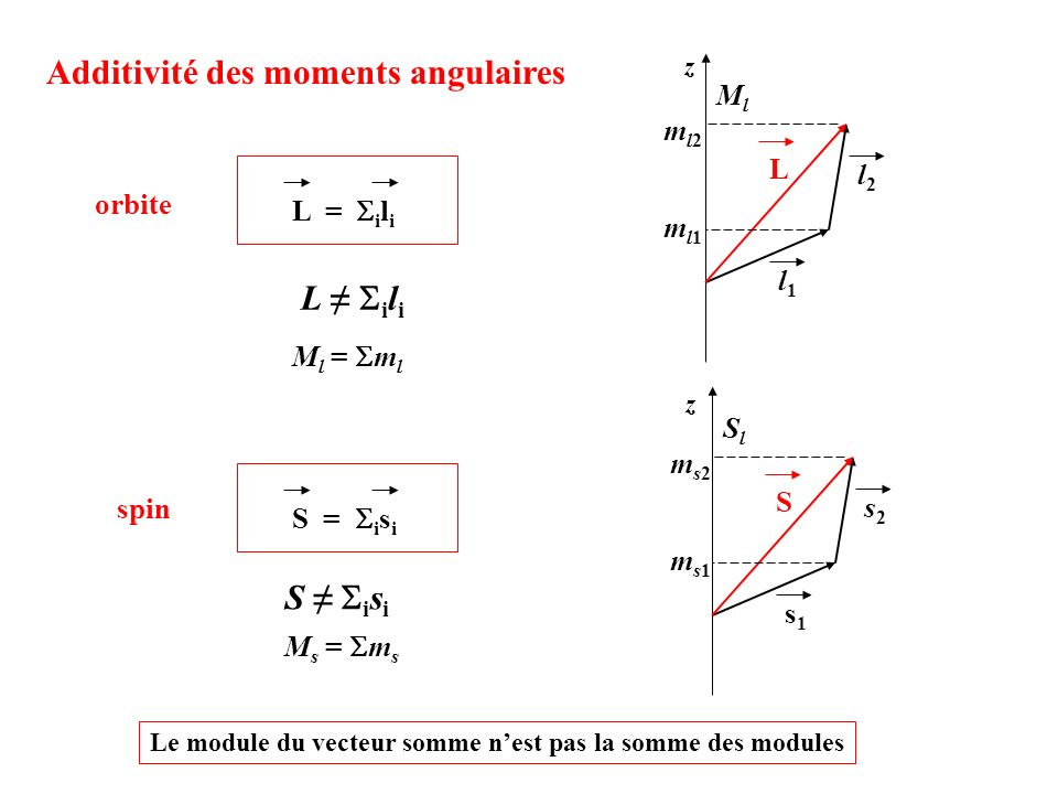 Additivité des moments angulaires