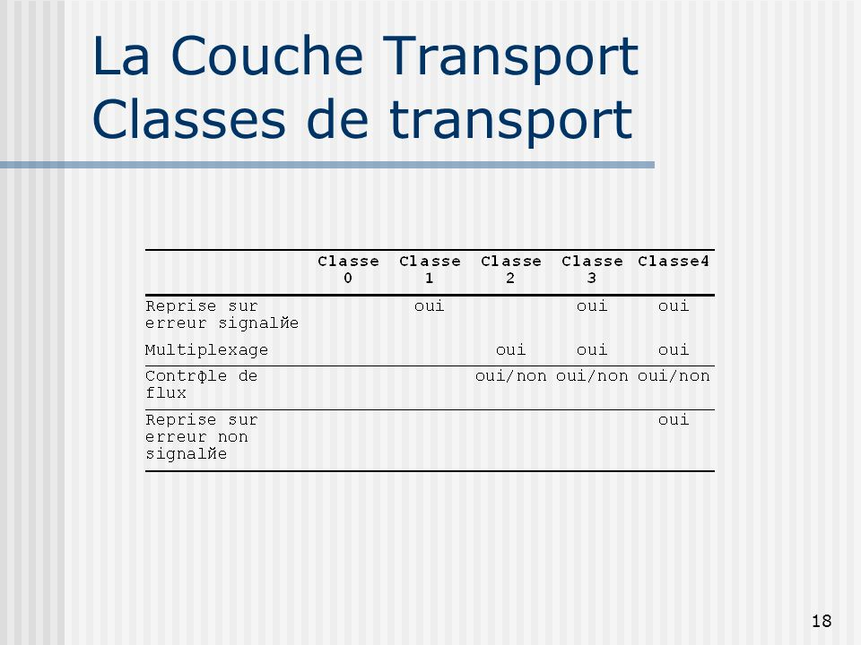 La Couche Transport Classes de transport