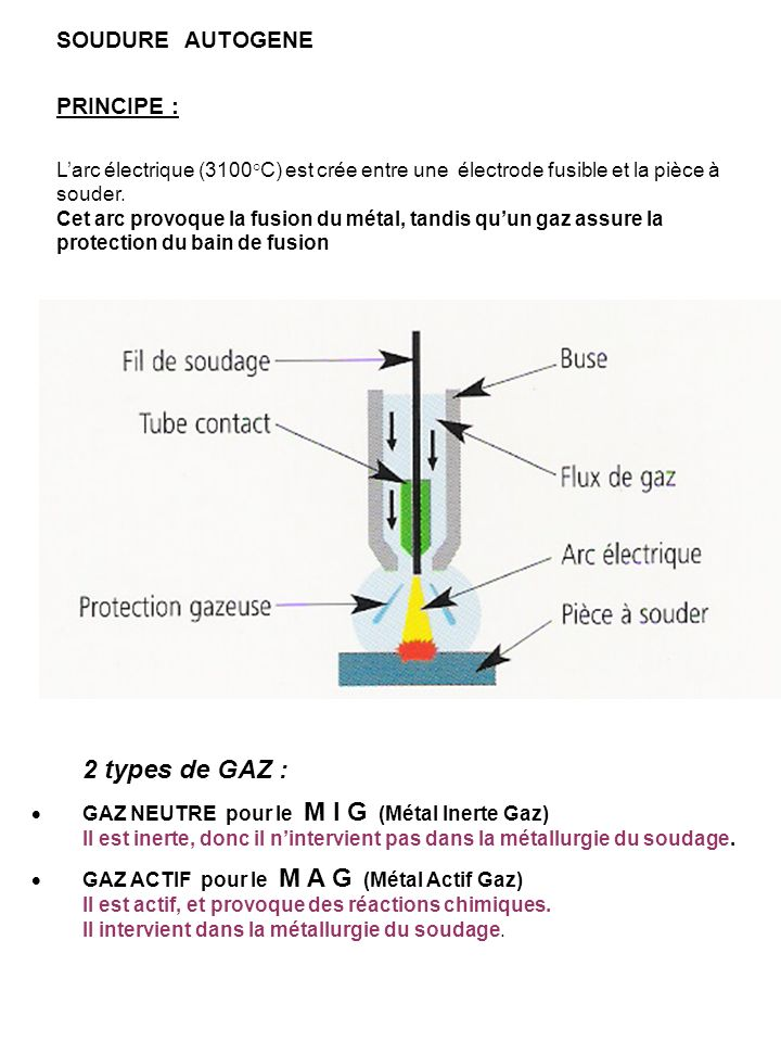 2 types de GAZ : SOUDURE AUTOGENE PRINCIPE :