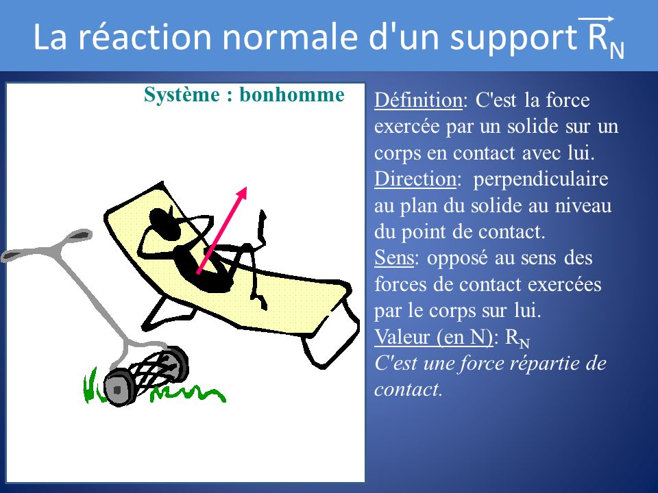 La réaction normale d un support RN