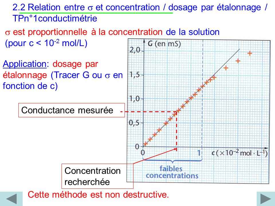 2.2 Relation entre s et concentration / dosage par étalonnage / TPn°1conductimétrie