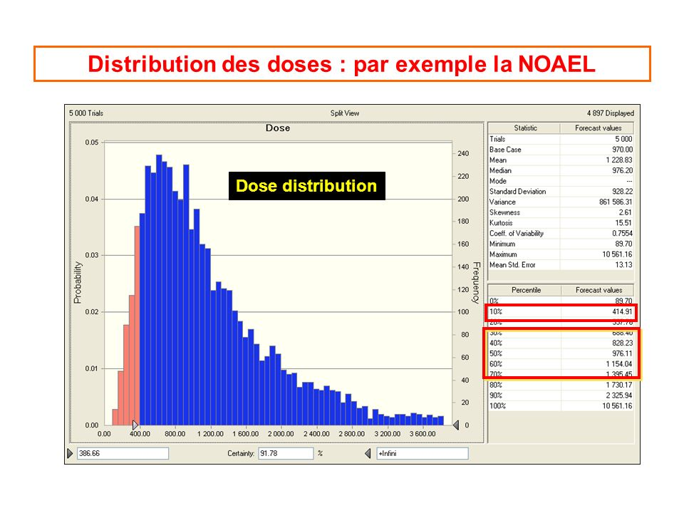Distribution des doses : par exemple la NOAEL
