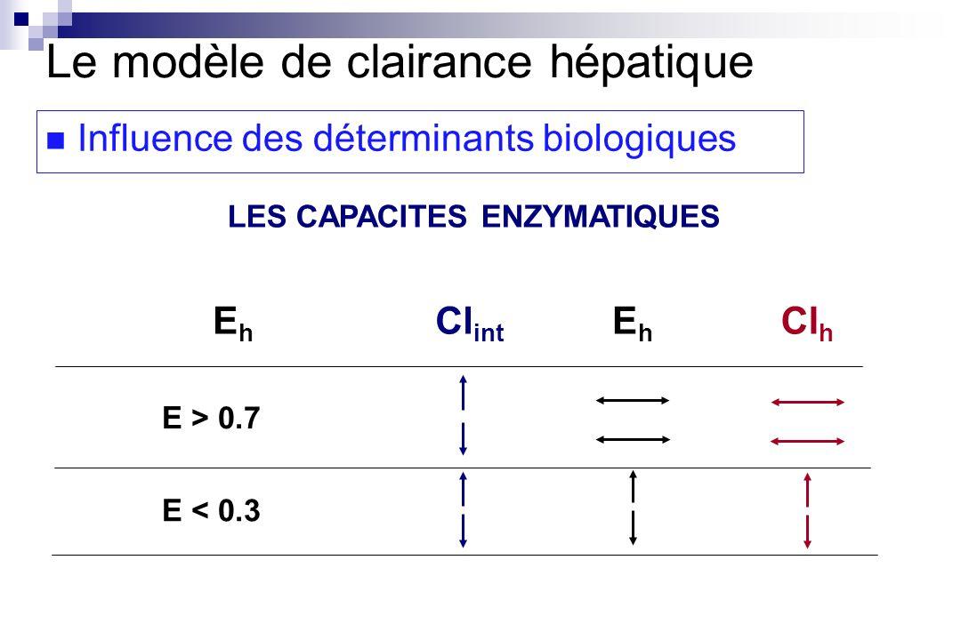 Elimination Des Medicaments Alain Bousquet Melou Ppt Telecharger