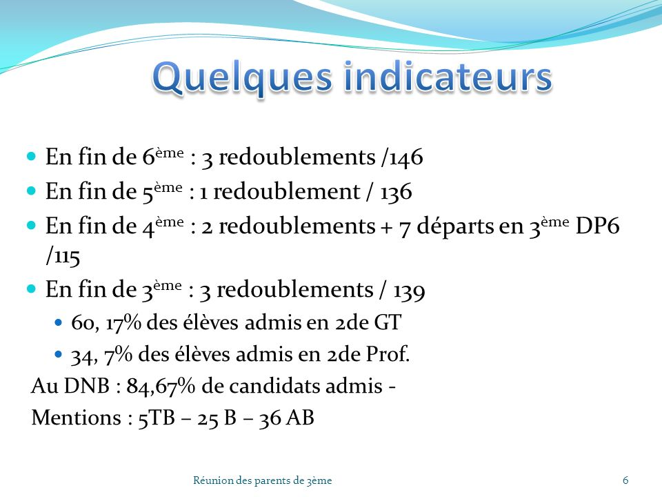 Quelques indicateurs En fin de 6ème : 3 redoublements /146