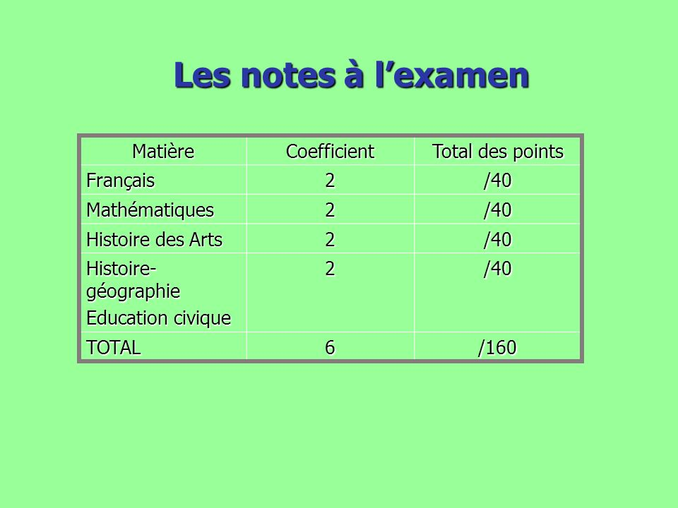 Les notes à l'examen Matière Coefficient Total des points Français 2