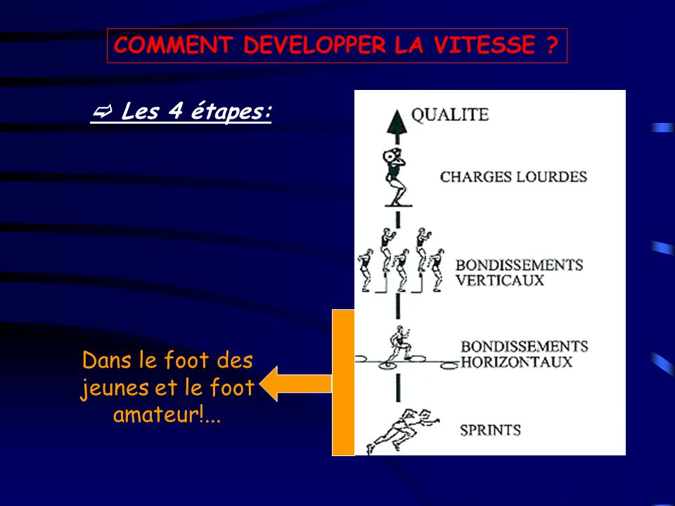 COMMENT DEVELOPPER LA VITESSE