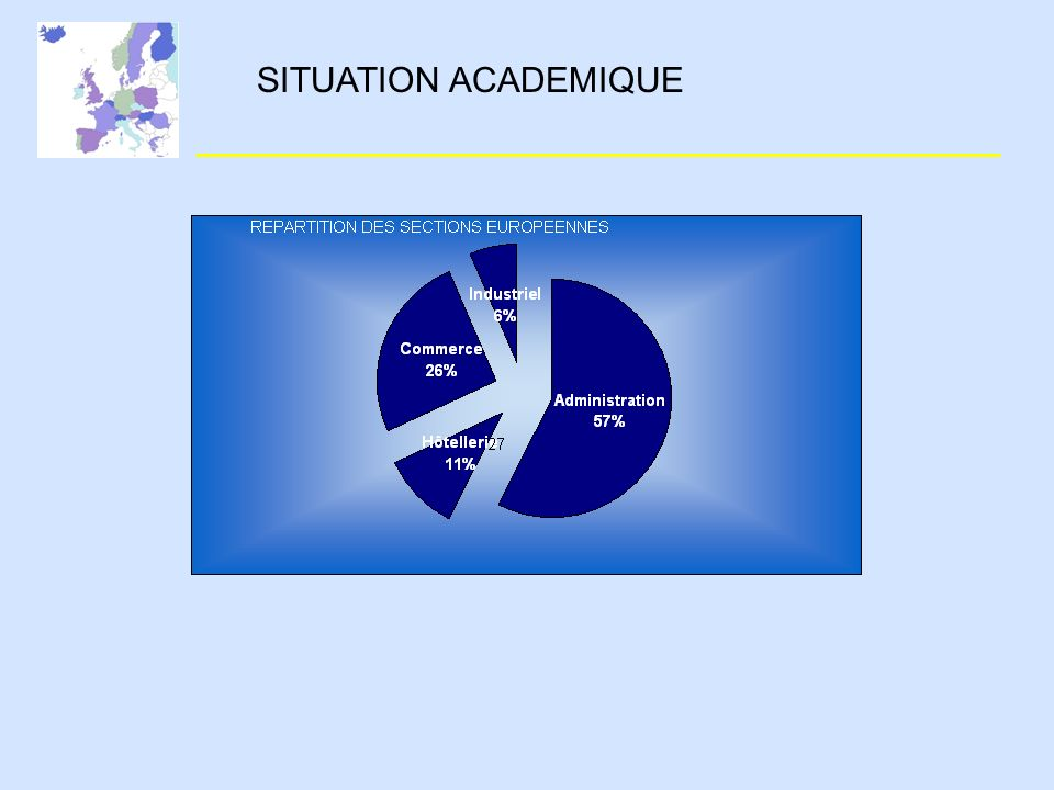 SITUATION ACADEMIQUE