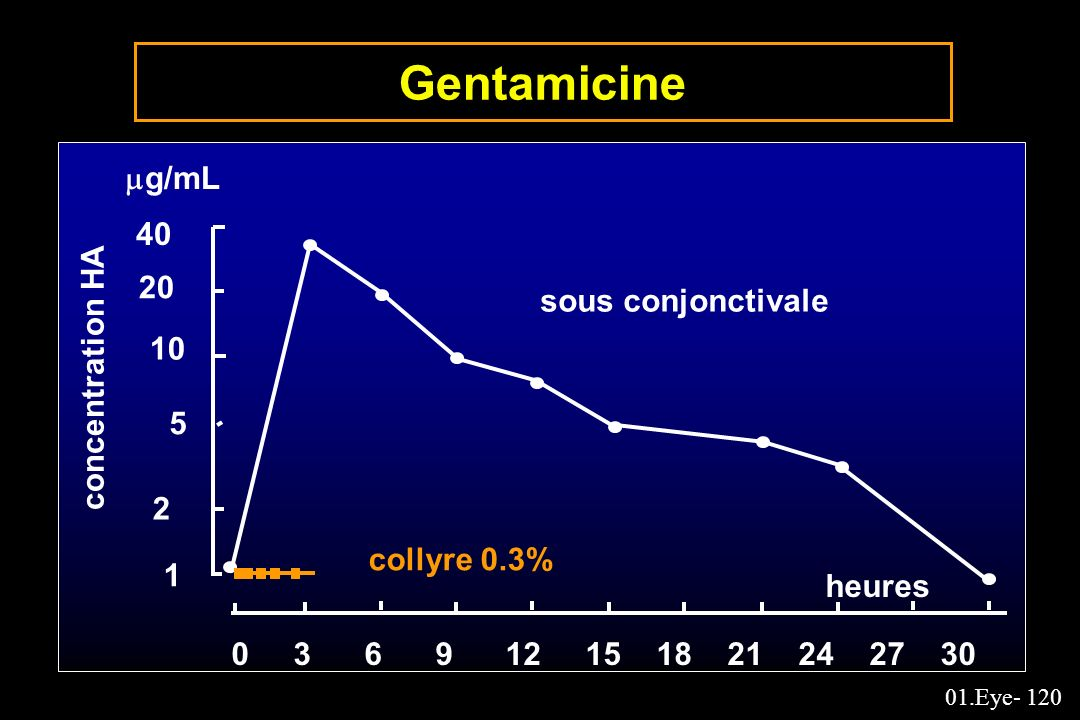 Gentamicine g/mL sous conjonctivale concentration HA
