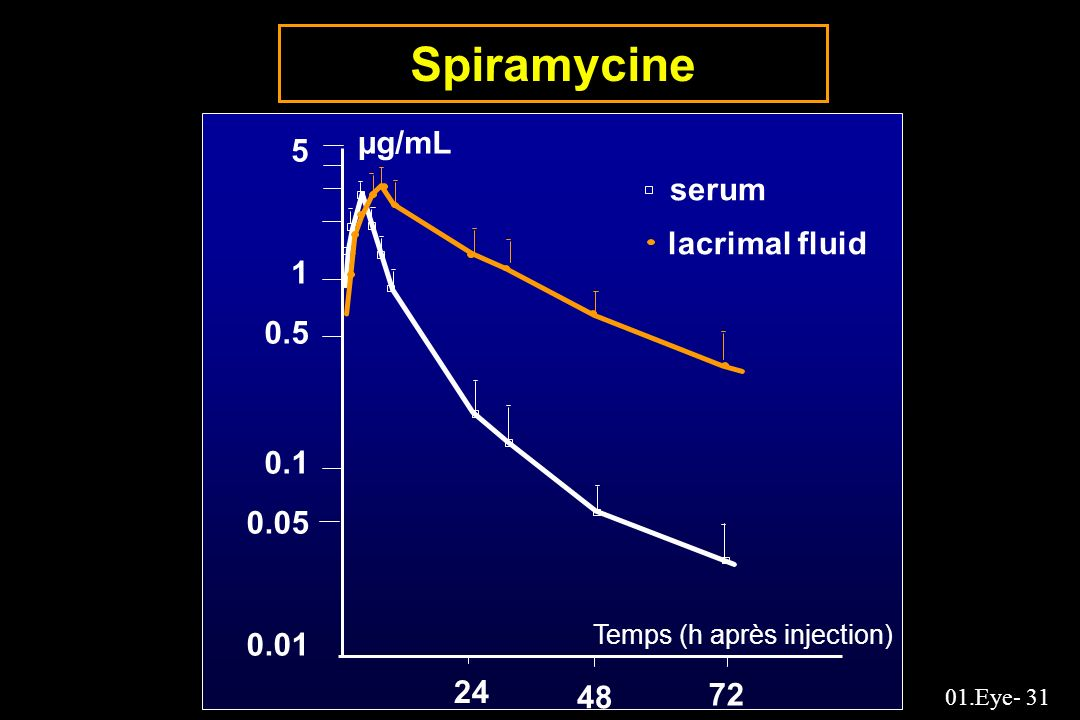 Spiramycine µg/mL 5 serum lacrimal fluid
