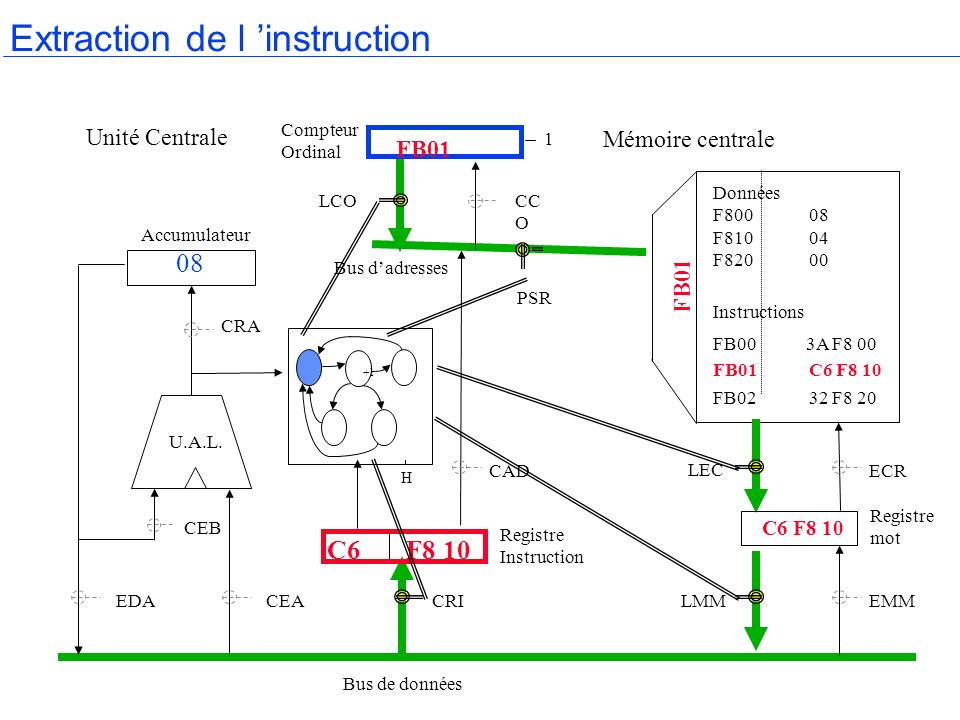 Extraction de l 'instruction