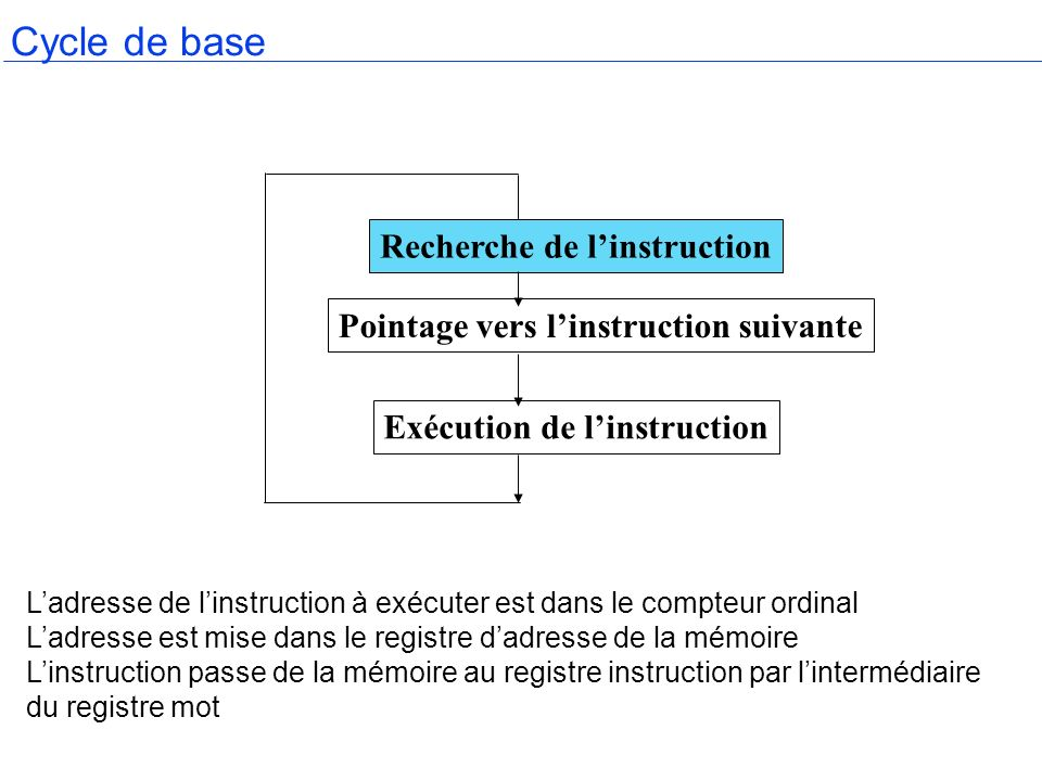 Cycle de base Recherche de l'instruction