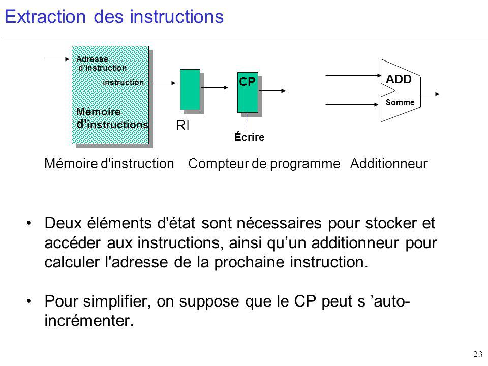 Extraction des instructions