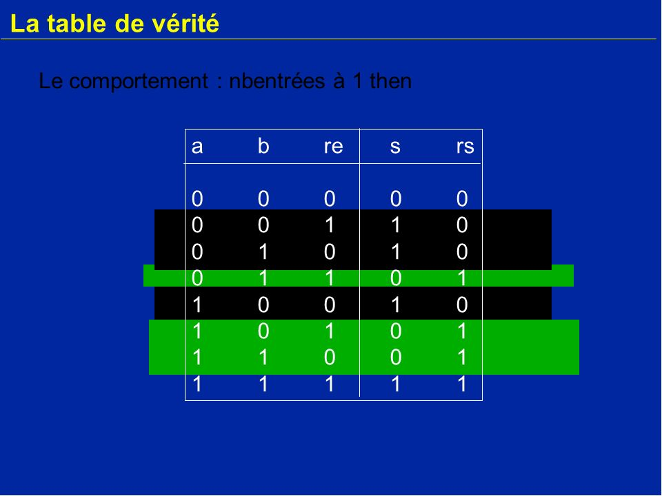 La table de vérité Le comportement : nbentrées à 1 then a b re s rs