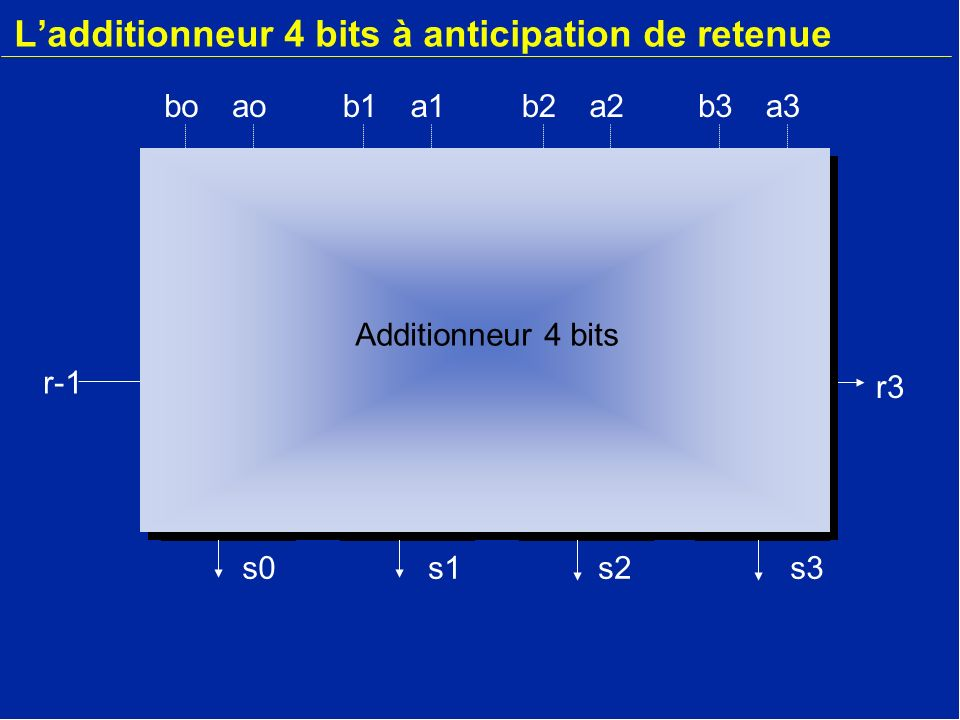 L'additionneur 4 bits à anticipation de retenue