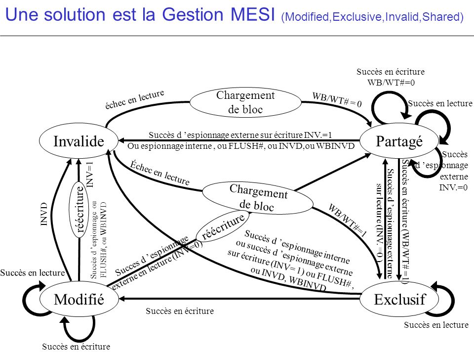 Une solution est la Gestion MESI (Modified,Exclusive,Invalid,Shared)