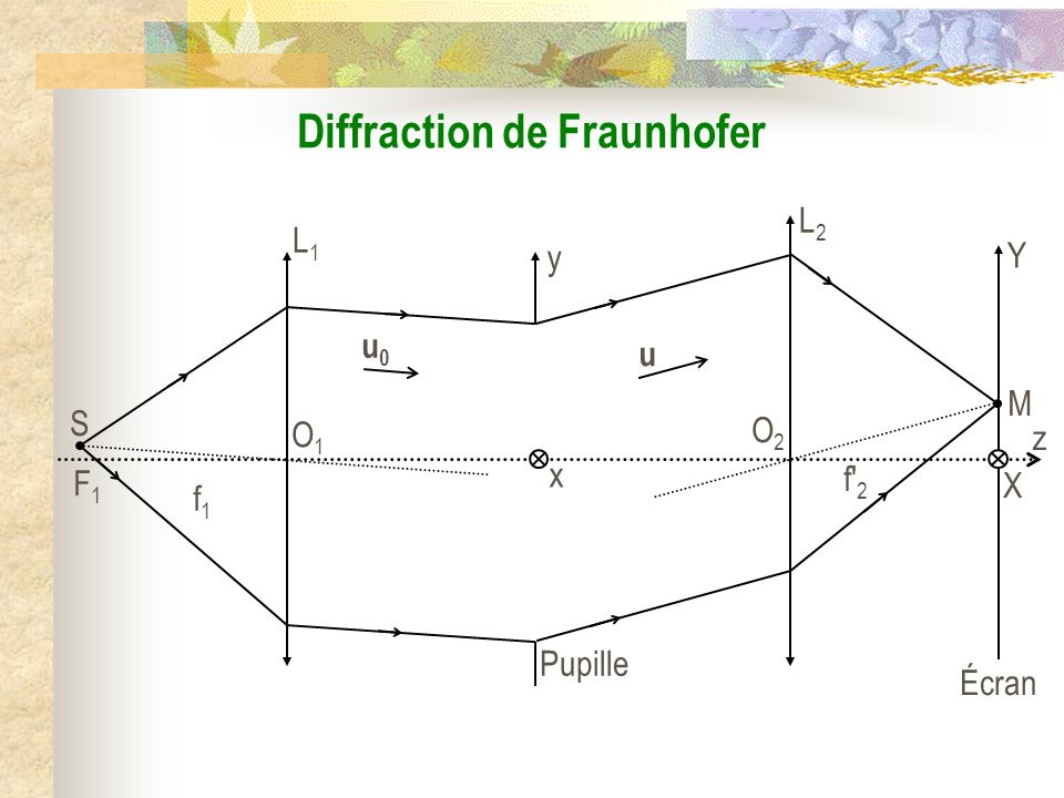 Diffraction de Fraunhofer