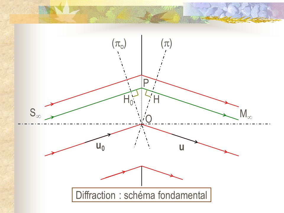 Diffraction : schéma fondamental