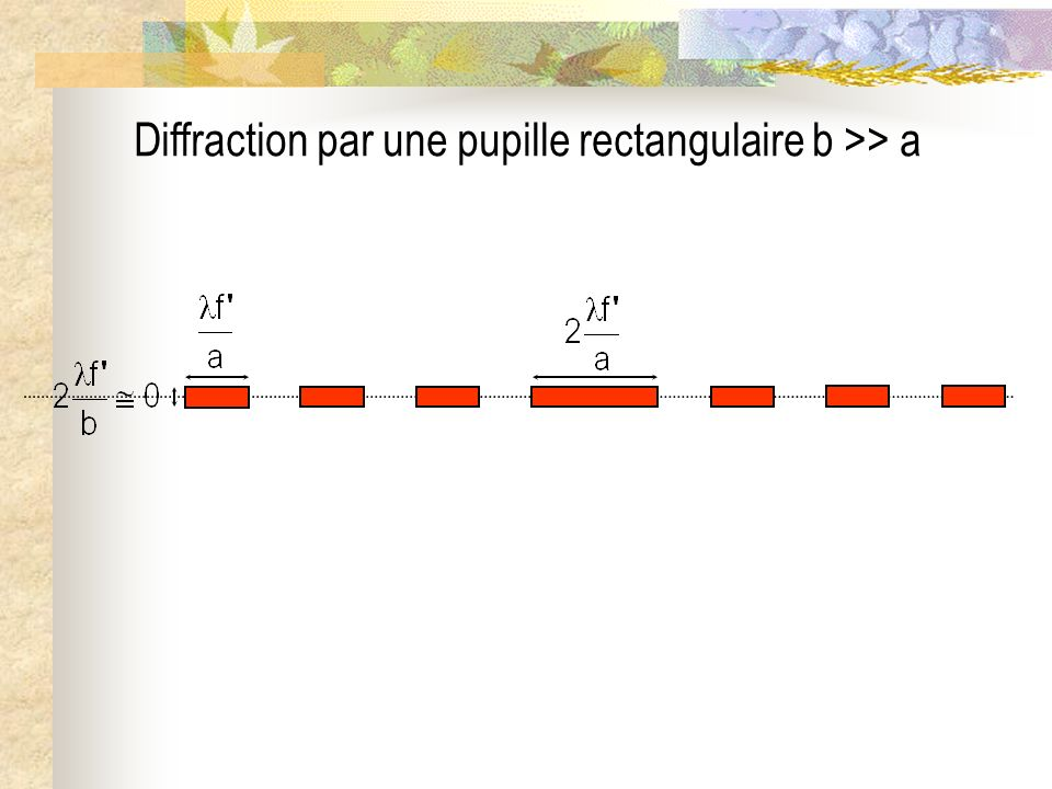 Diffraction par une pupille rectangulaire b >> a