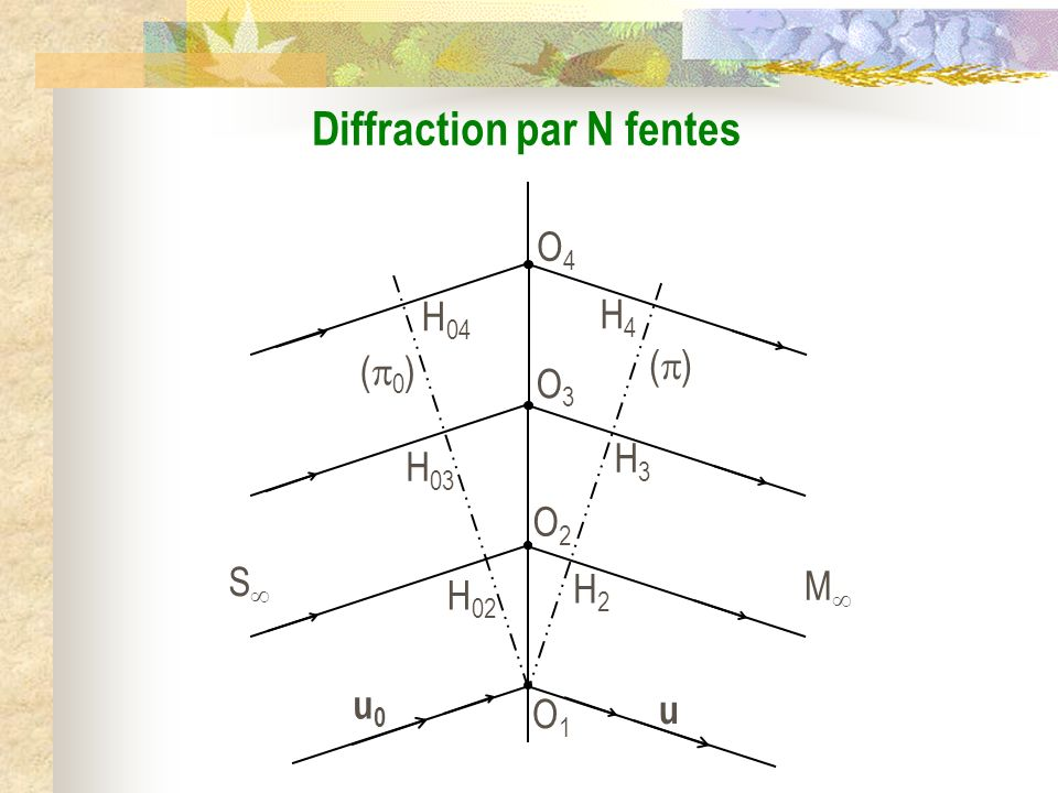 Diffraction par N fentes