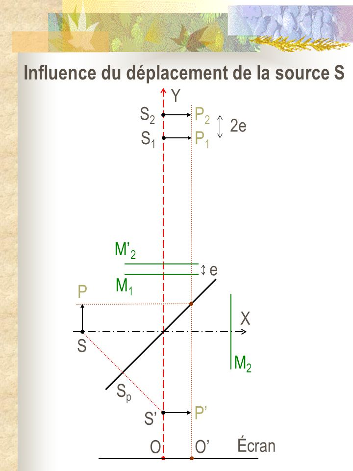 Influence du déplacement de la source S
