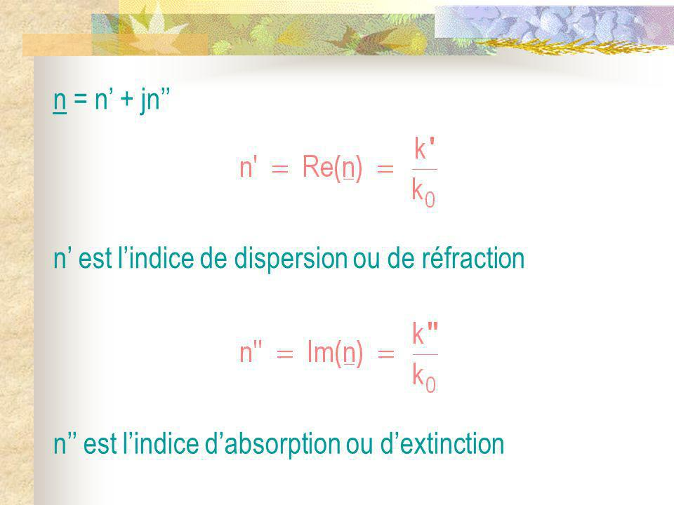 n = n' + jn'' n' est l'indice de dispersion ou de réfraction.