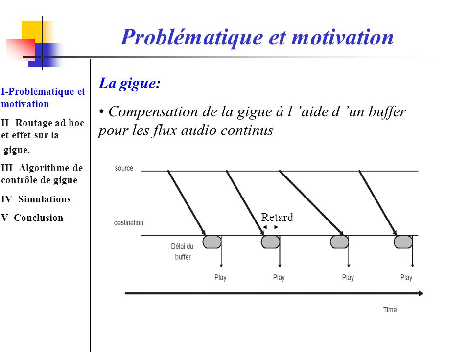 Problématique et motivation