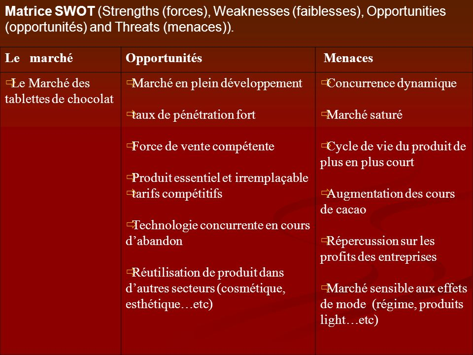 Matrice SWOT (Strengths (forces), Weaknesses (faiblesses), Opportunities (opportunités) and Threats (menaces)).