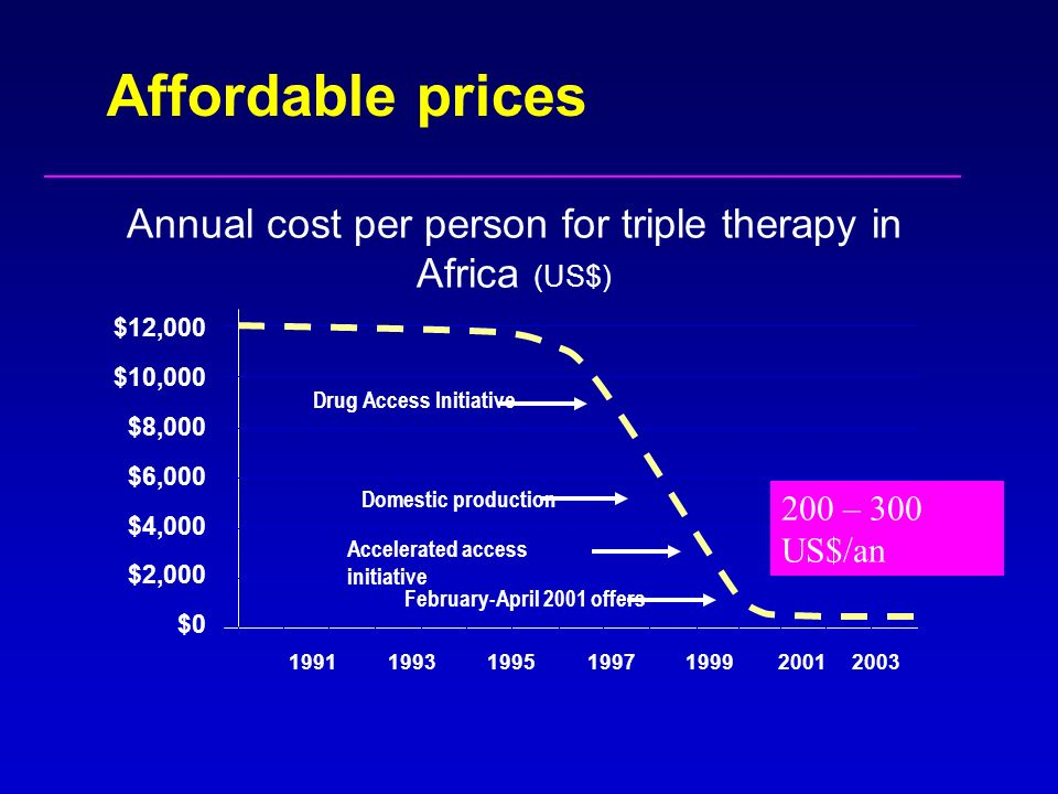 Annual cost per person for triple therapy in Africa (US$)