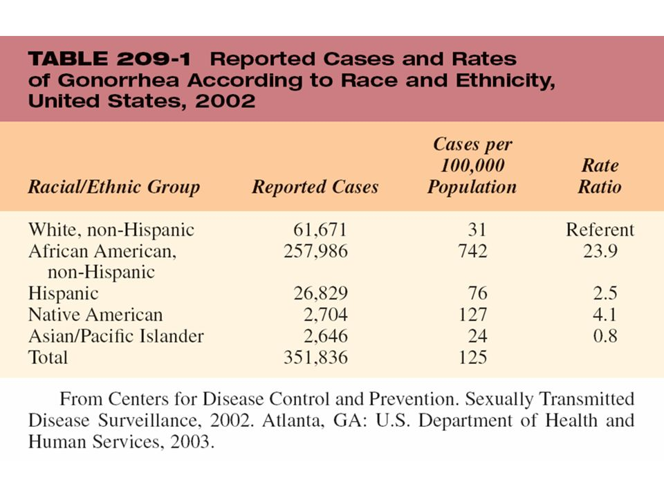 TABLE 209-1 Reported Cases and Rates of Gonorrhea According to Race and Ethnicity, United States, 2002