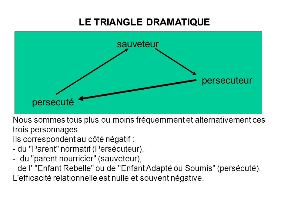 LE TRIANGLE DRAMATIQUE