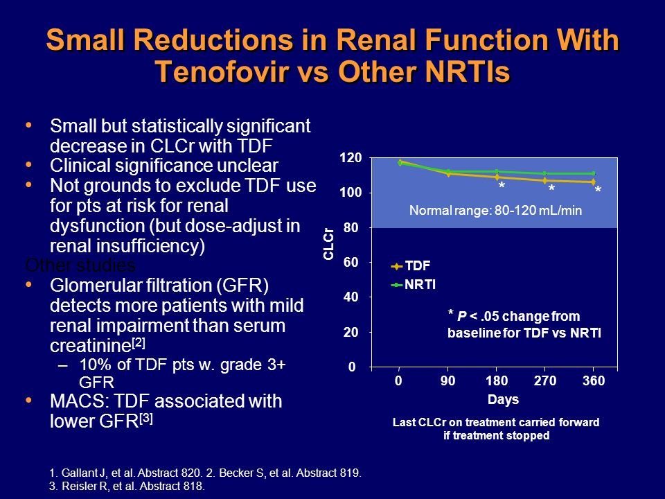Small Reductions in Renal Function With Tenofovir vs Other NRTIs