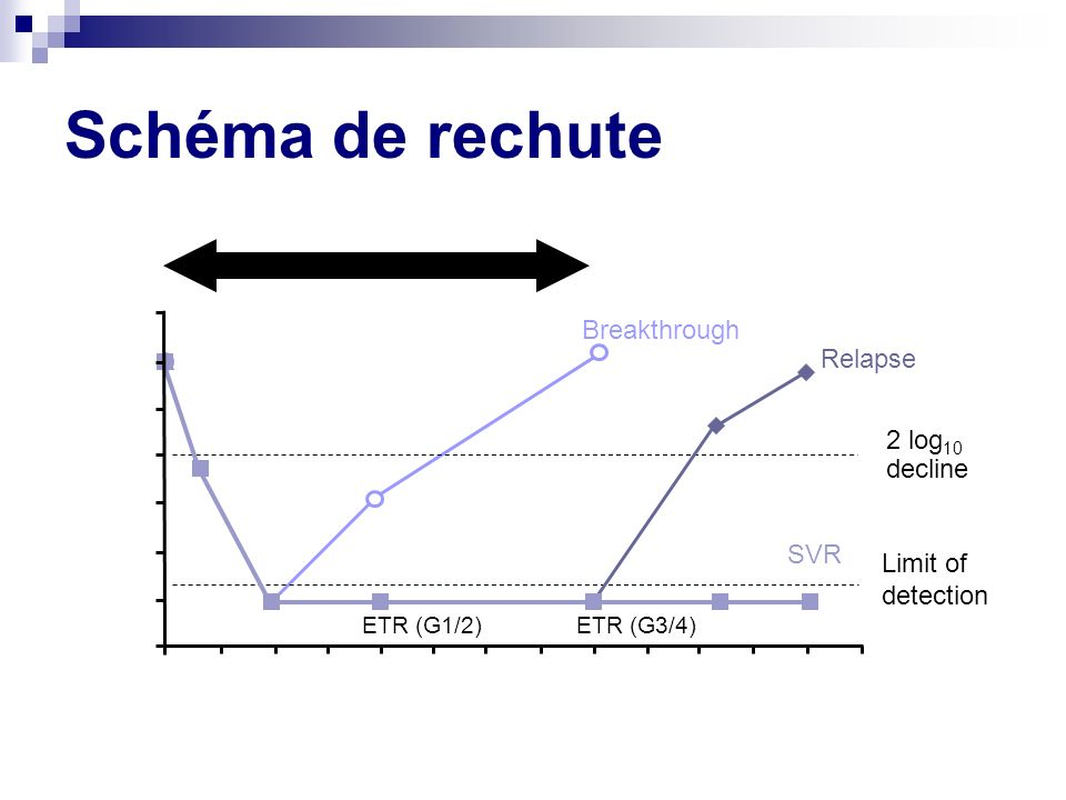 Schéma de rechute 7 Breakthrough 6 Relapse 5 2 log10 decline 4