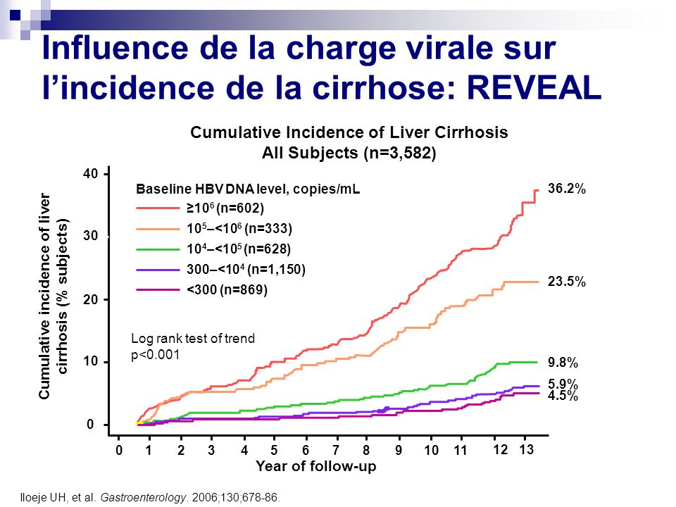 Influence de la charge virale sur l'incidence de la cirrhose: REVEAL