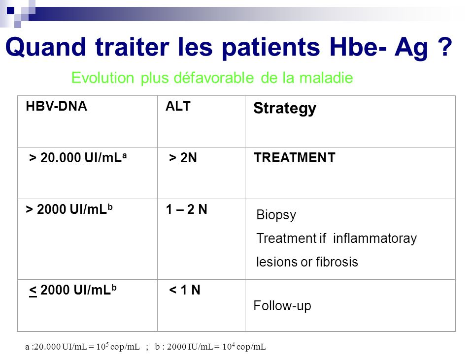 Quand traiter les patients Hbe- Ag