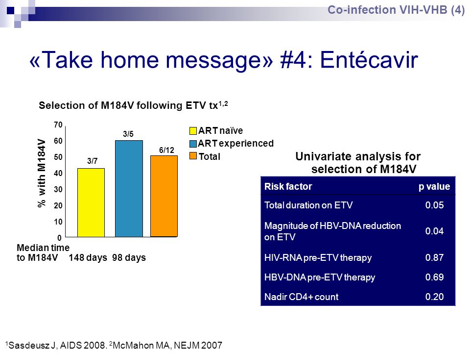 «Take home message» #4: Entécavir