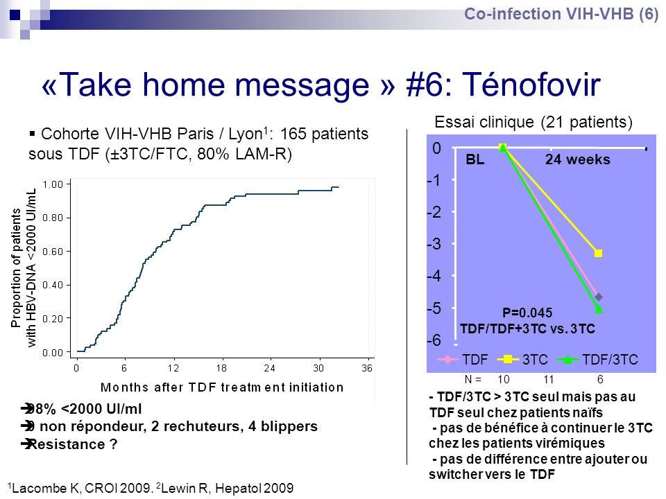 «Take home message » #6: Ténofovir