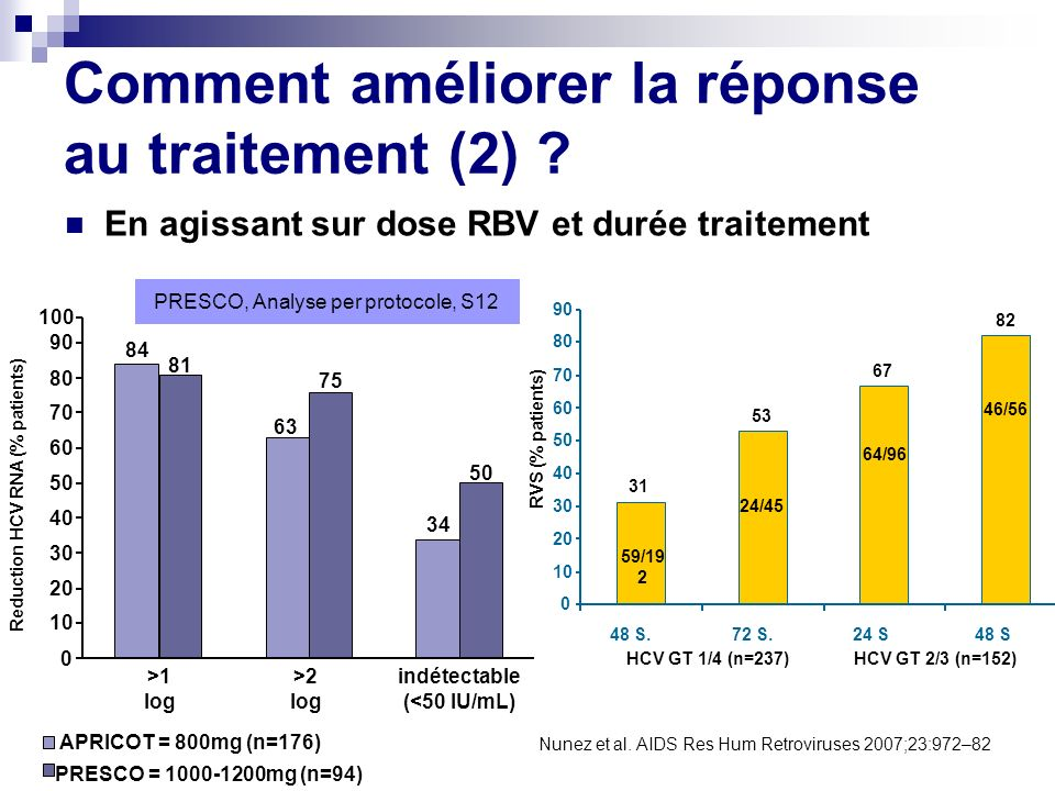 Reduction HCV RNA (% patients)