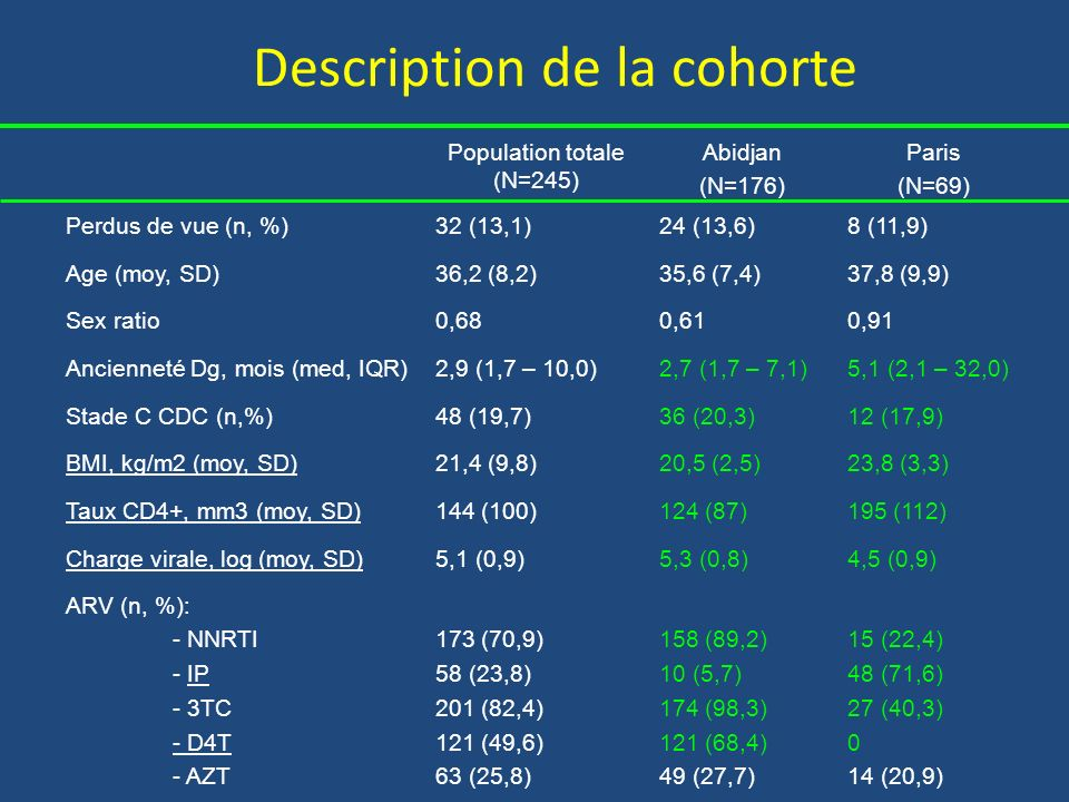 Description de la cohorte