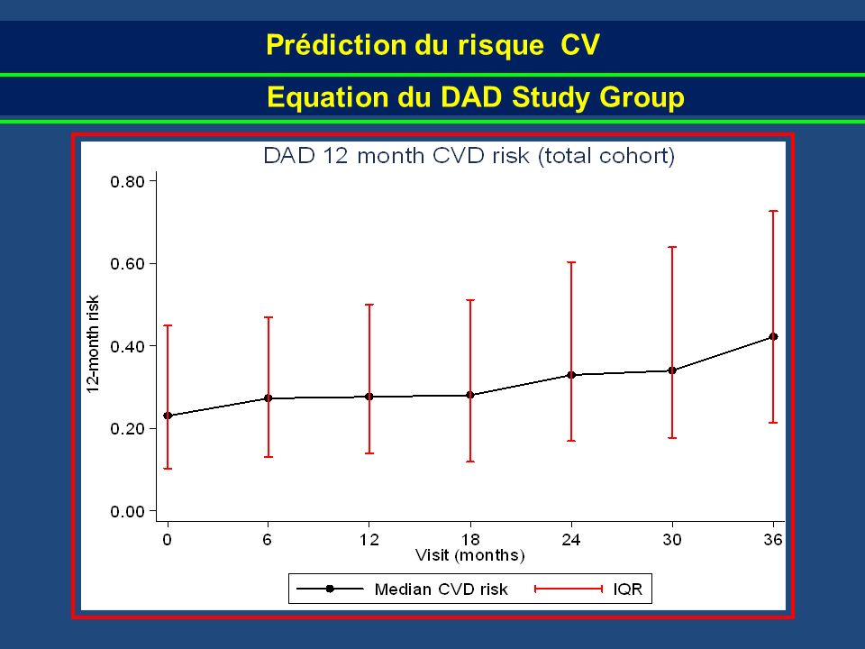 Prédiction du risque CV Equation du DAD Study Group