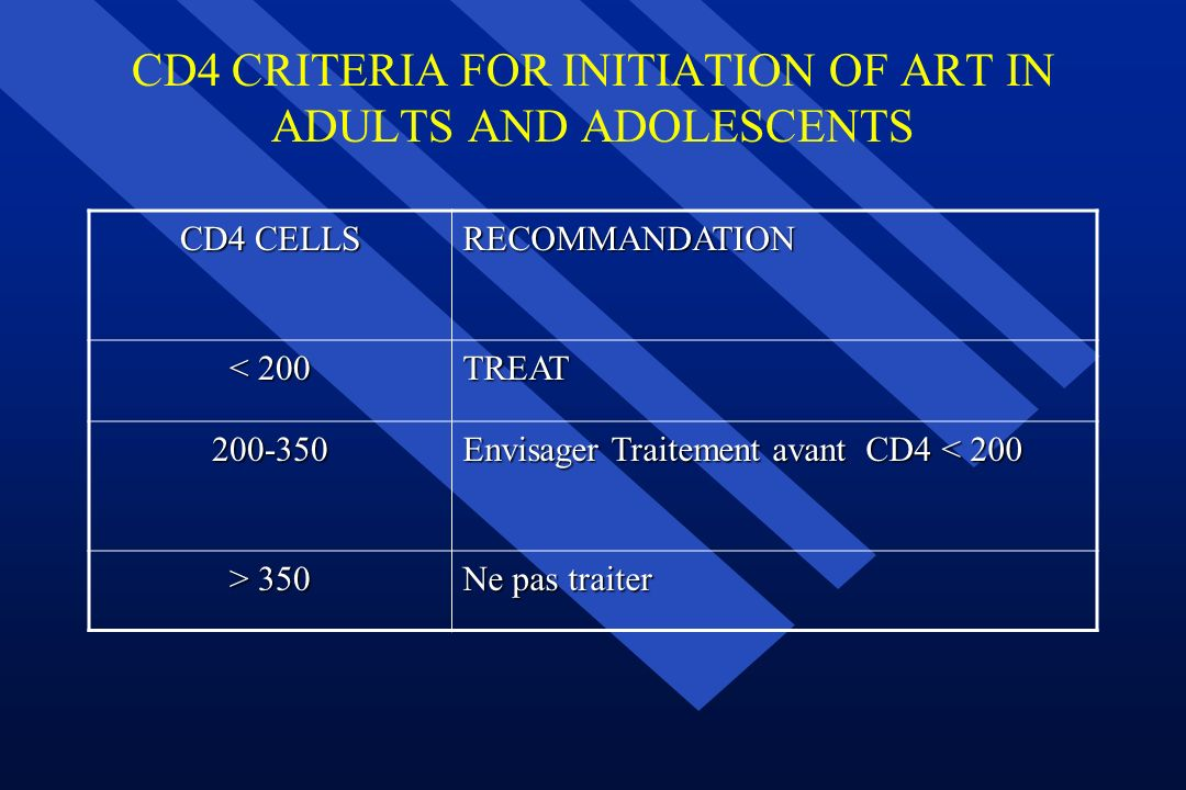 CD4 CRITERIA FOR INITIATION OF ART IN ADULTS AND ADOLESCENTS