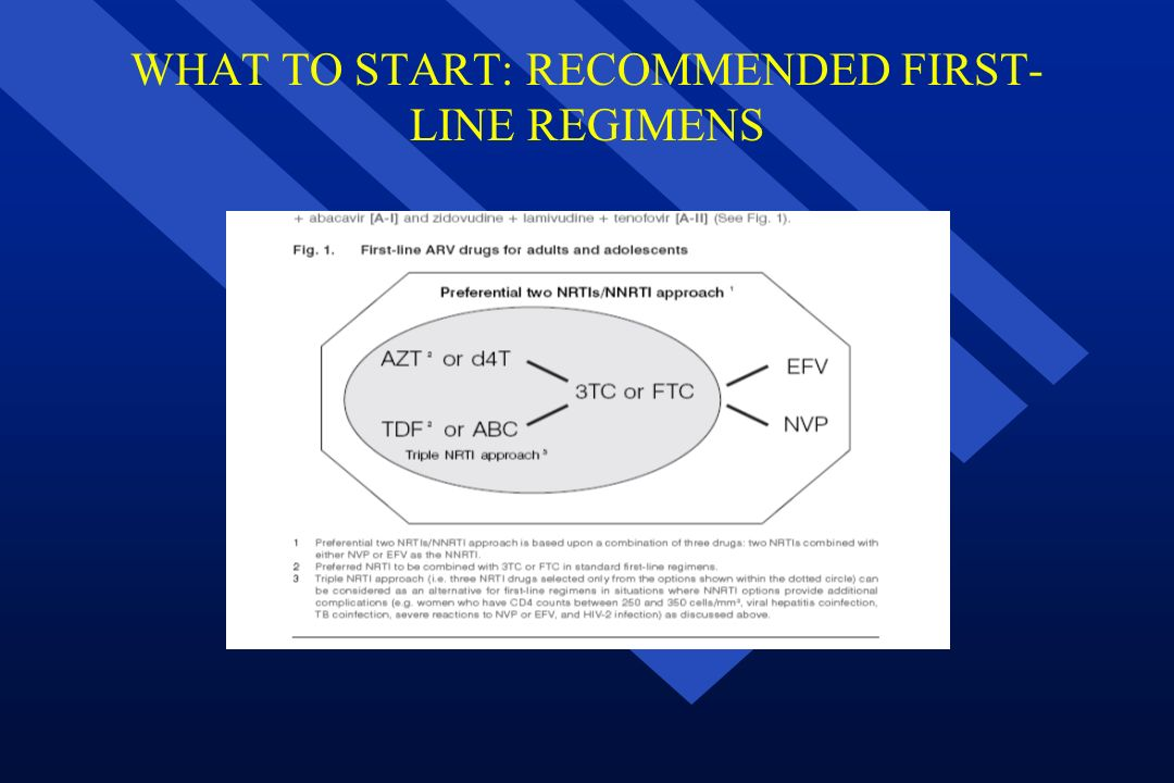 WHAT TO START: RECOMMENDED FIRST-LINE REGIMENS