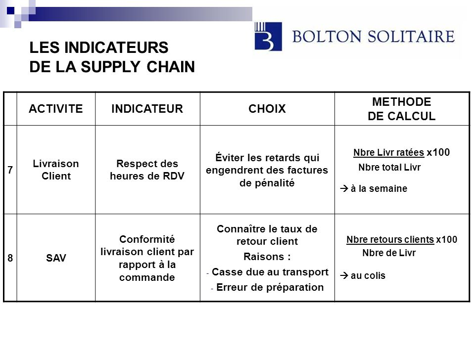 LES INDICATEURS DE LA SUPPLY CHAIN